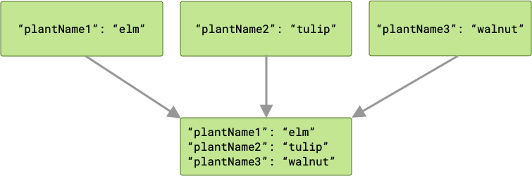 Diagram showing three jobs passing different outputs to the next job in the chain. Since the three outputs all have different keys, the next job receives three key/value pairs.