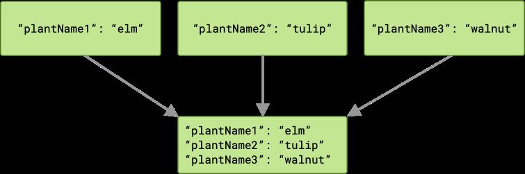 Diagrama que muestra tres trabajos que pasan resultados diferentes al siguiente trabajo en la cadena. Como los tres resultados tienen claves diferentes, el trabajo siguiente recibirá tres pares clave-valor.