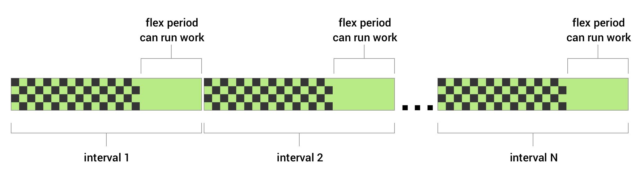 Puedes establecer un intervalo flexible para un trabajo periódico. Debes definir un intervalo de repetición y un intervalo flexible que especifica una cantidad de tiempo determinada al final del intervalo que se repite. WorkManager intentará ejecutar tu trabajo en el transcurso del intervalo flexible de cada ciclo.