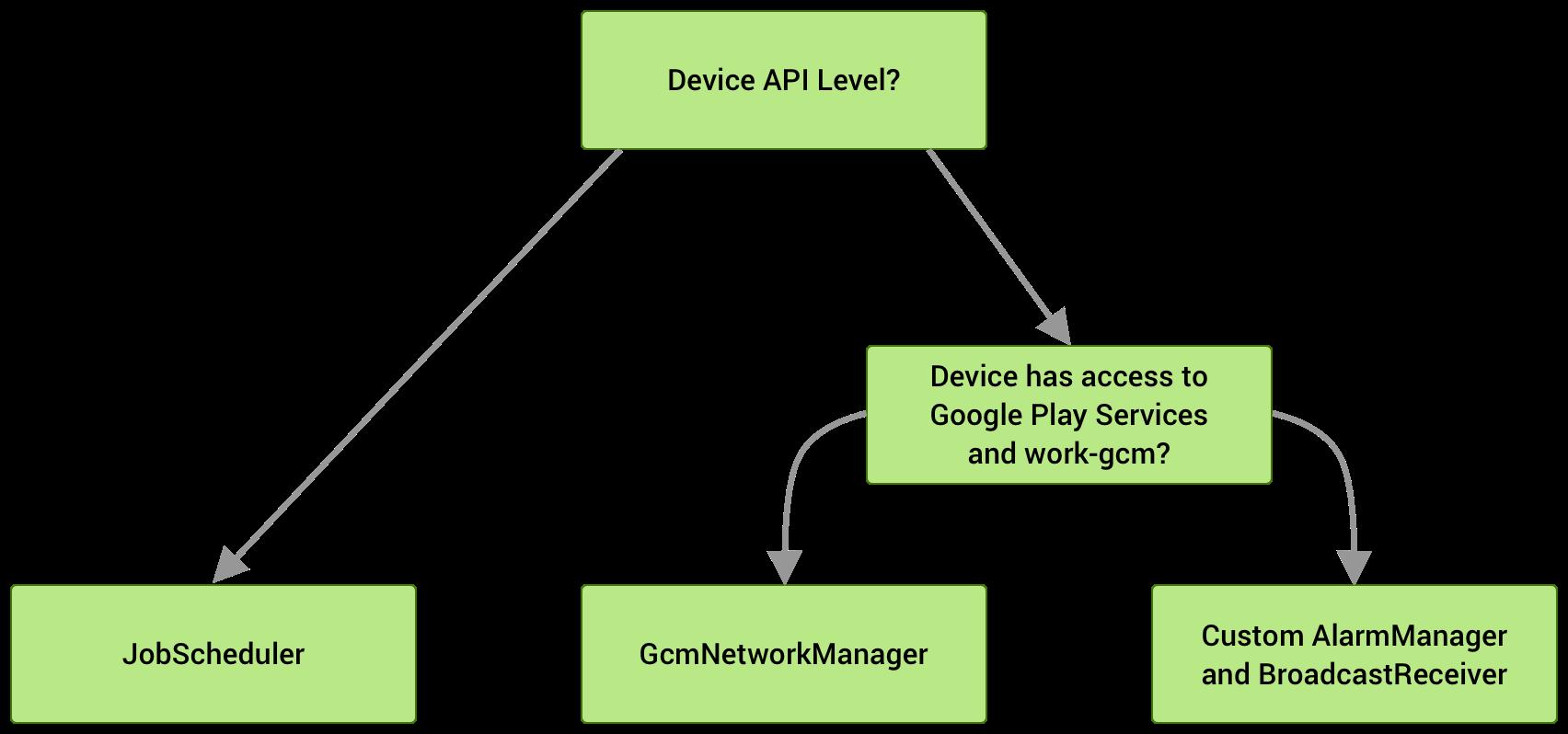 Si el dispositivo ejecuta el nivel de API23 o uno superior, se utiliza JobScheduler. En los niveles de API14 a 22, se elige GcmNetworkManager si está disponible. De lo contrario, se utiliza como resguardo una implementación personalizada de AlarmManager y BroadcastReceiver.