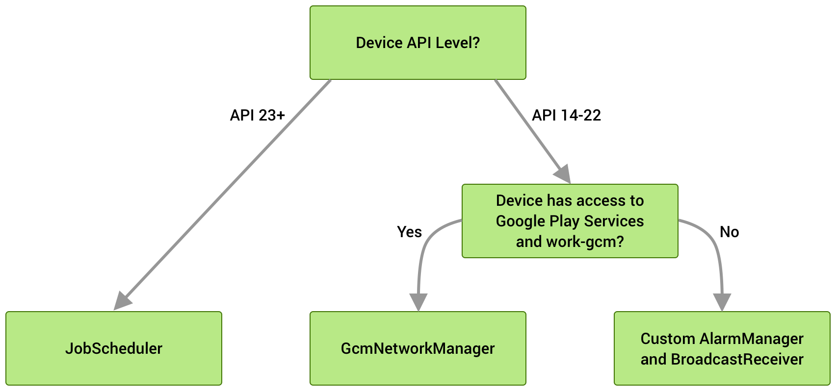 If the device is running on API Level 23 or higher, JobScheduler is used. On API Levels 14-22, GcmNetworkManager is chosen if it's available, otherwise, a custom AlarmManager and BroadcastReciever implementation is used as a fallback.