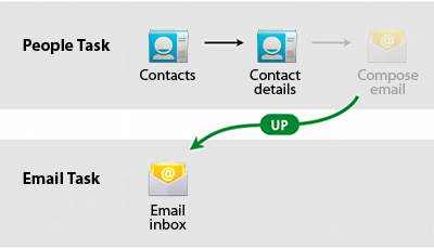 Example behavior for UP navigation after entering the Email app from the People app