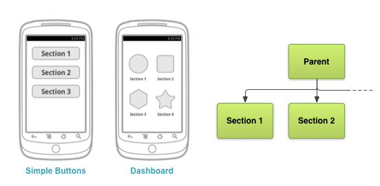 Example button-based navigation interface with relevant screen map excerpt. Also shows dashboard pattern discussed below.