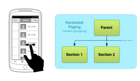 Example horizontal paging navigation interface with relevant screen map excerpt