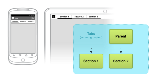 Example phone and tablet tab-based navigation interfaces with relevant screen map excerpt