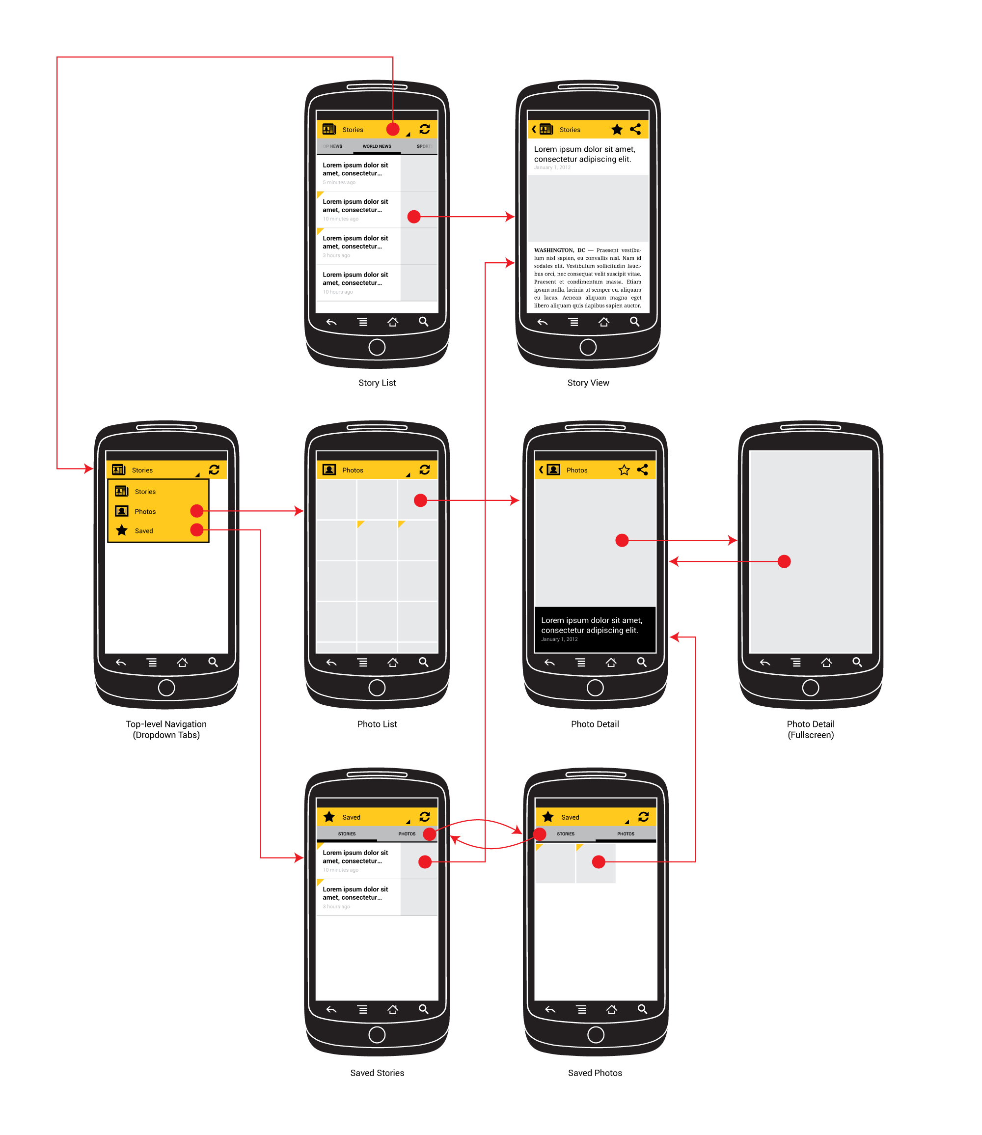 Example news application wireframes, for handsets in portrait.