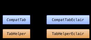 Diagrama de clases para la implementación de pestañas en Eclair