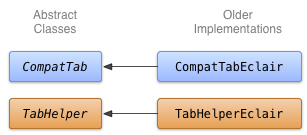 Class diagram for the Eclair implementation of tabs.
