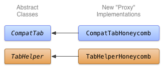 Class diagram for the Honeycomb implementation of tabs.