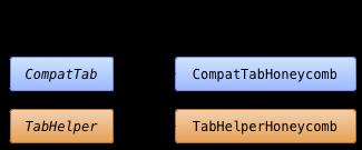 Diagrama de clases para la implementación de pestañas en Honeycomb