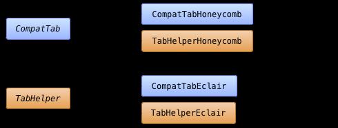 抽象基本クラスとバージョン固有の実装を含むクラス構造図