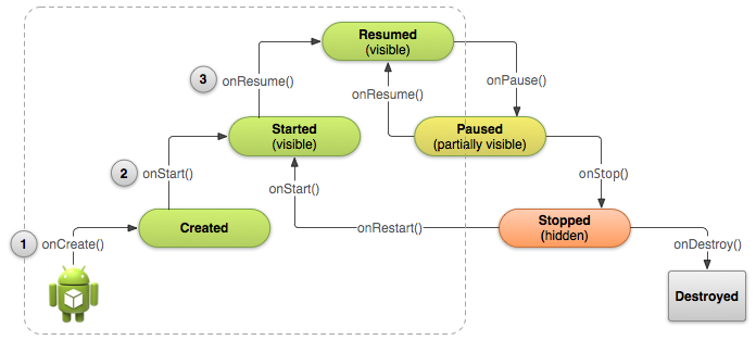 http://developer.android.com/images/training/basics/basic-lifecycle-create.png