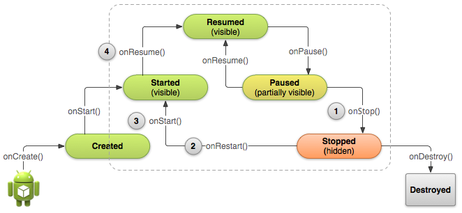 http://developer.android.com/images/training/basics/basic-lifecycle-stopped.png