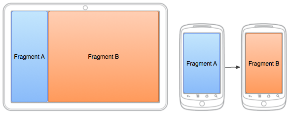 Android Fragment UISplitViewController comparison
