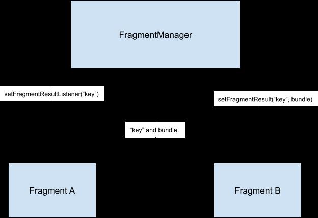 프래그먼트 b는 프래그먼트 관리자를 사용하여 프래그먼트 A에 데이터를 전송합니다.