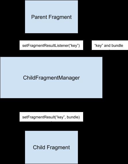 하위 프래그먼트는 프래그먼트 관리자를 사용하여 상위 요소에 결과를 전송할 수 있습니다.
