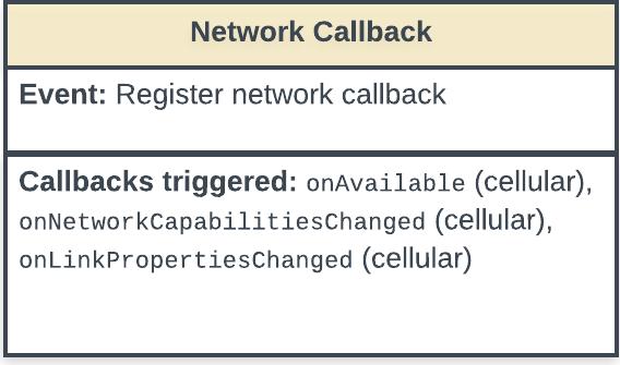 Diagrama de estado mostrando o registro do evento do callback da rede e os callbacks acionados pelo evento