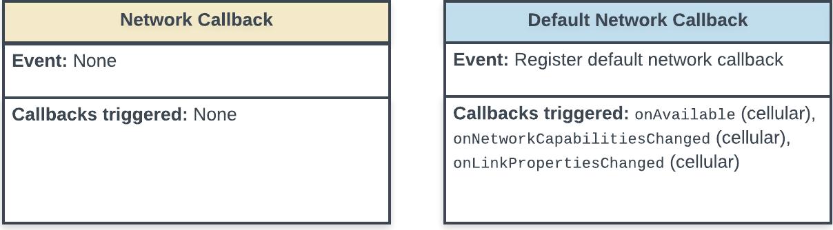 Diagrama de estado que muestra el registro del evento de devolución de llamada para una red predeterminada y las devoluciones de llamada que activa el evento