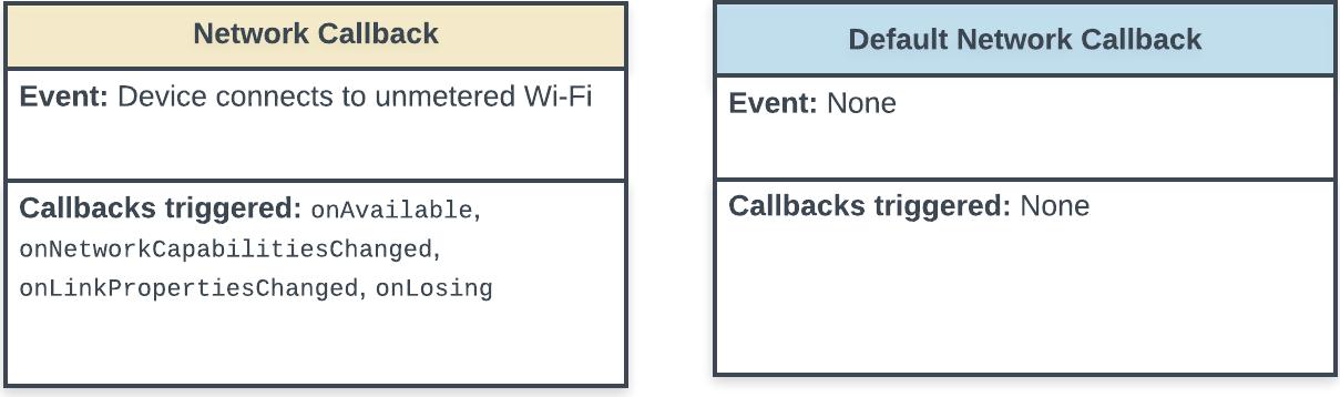 Diagrama de estado que muestra las devoluciones de llamada que se activan cuando la app se conecta a una red nueva