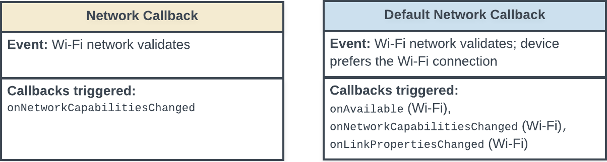 Diagrama de estado mostrando os callbacks acionados quando uma conexão de rede Wi-Fi é validada