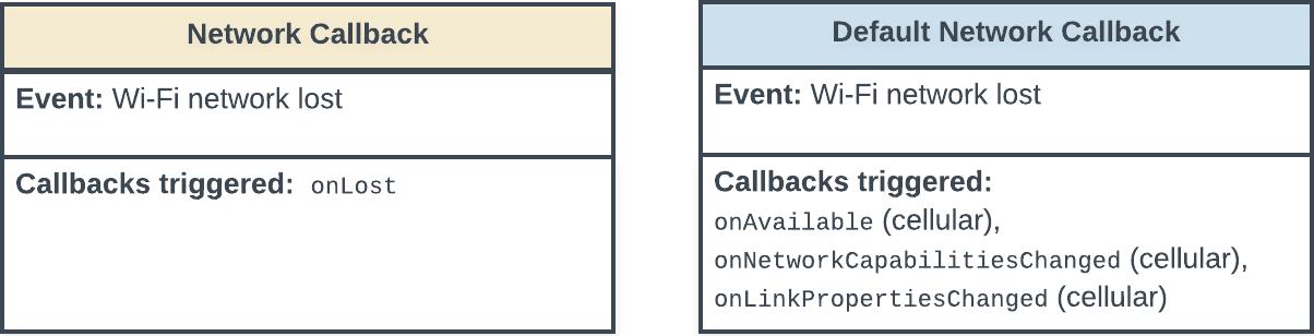 Diagrama de estado mostrando os callbacks acionados quando uma conexão de rede Wi-Fi é perdida