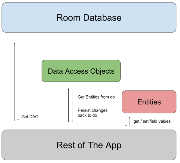 The app uses the Room database to get the data access   objects, or DAOs, associated with that database. The app then uses each DAO to   get entities from the database and save any changes to those entities back to   the database. Finally, the app uses an entity to get and set values that   correspond to table columns within the database.