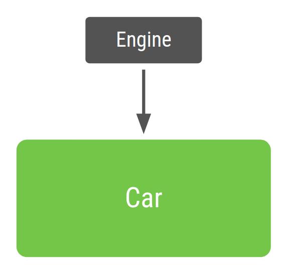 使用依赖项注入的 Car 类