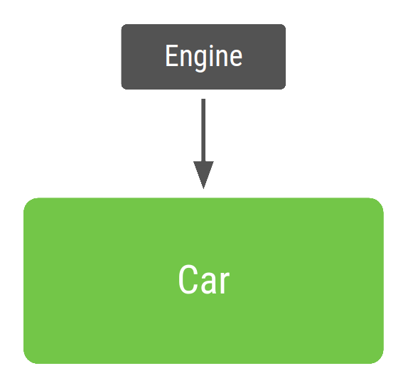 Car class using dependency injection