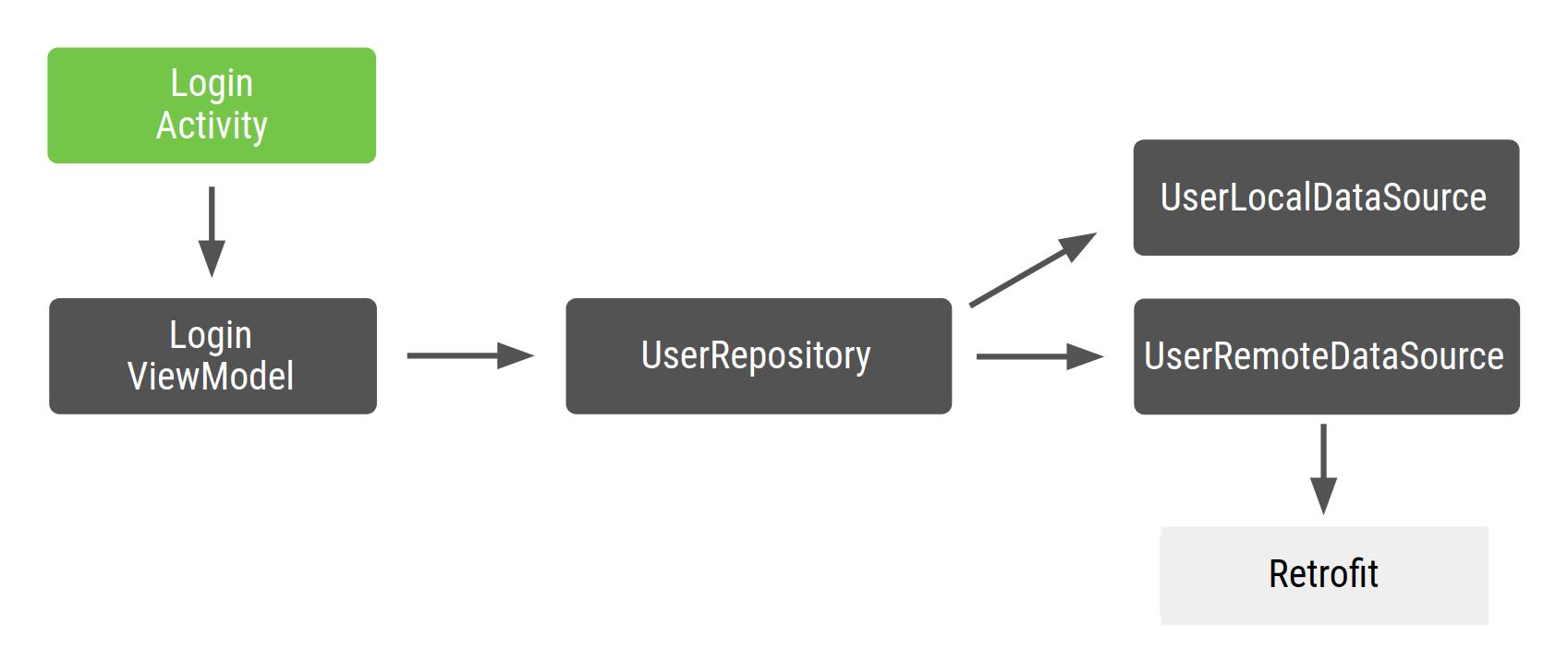LoginActivity는 LoginViewModel에 종속되며, 이 클래스는 다시 UserRepository에 종속되고, 이 클래스는 다시 UserLocalDataSource 및 UserRemoteDataSource에 종속되며, 이는 다시 Retrofit에 종속됩니다.