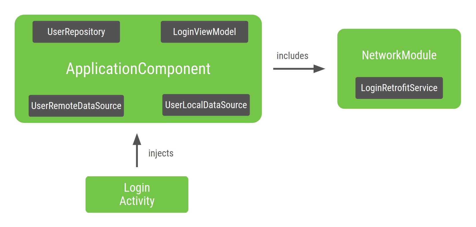 LoginActivity 종속 항목 그래프의 다이어그램