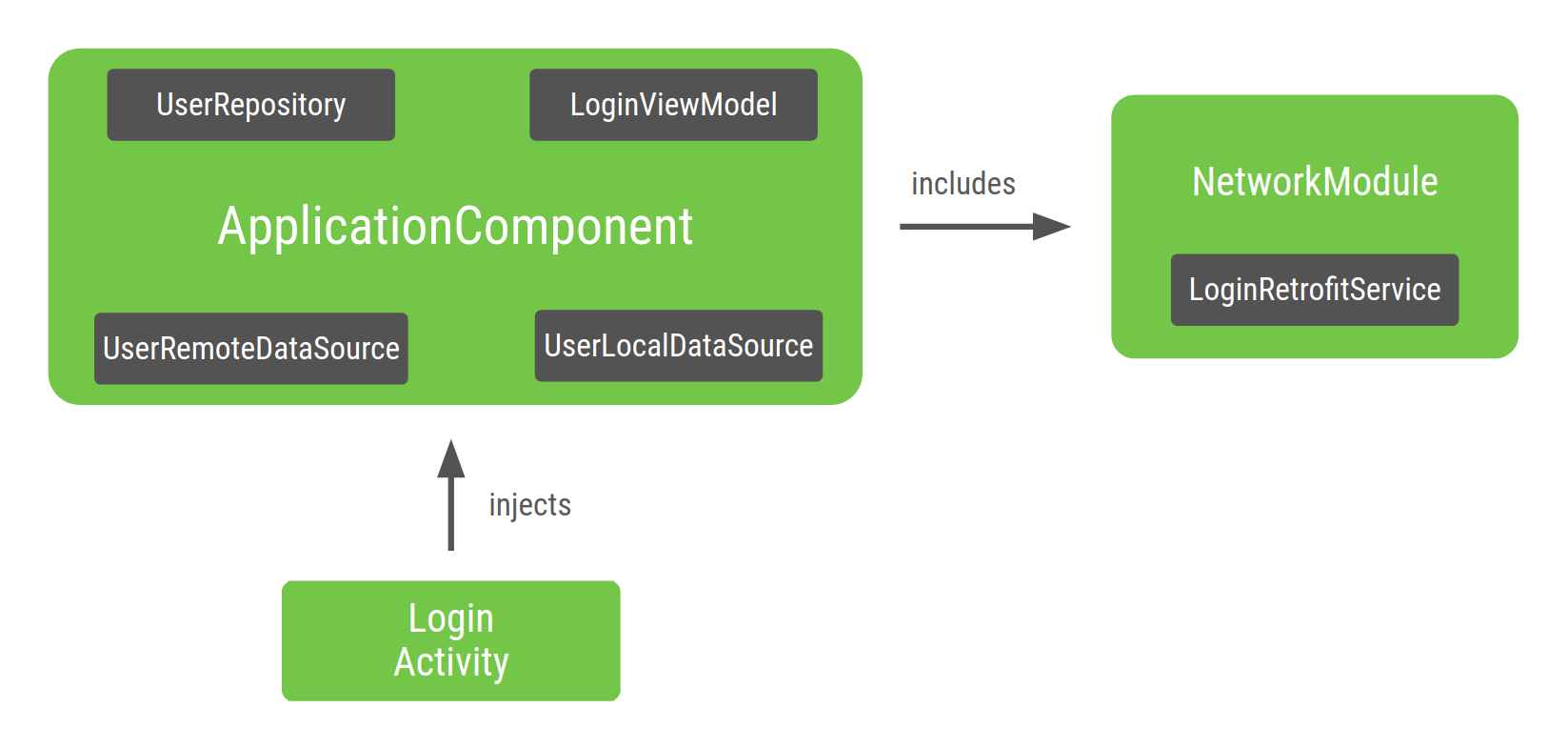 Diagrama del grafo de la dependencia LoginActivity