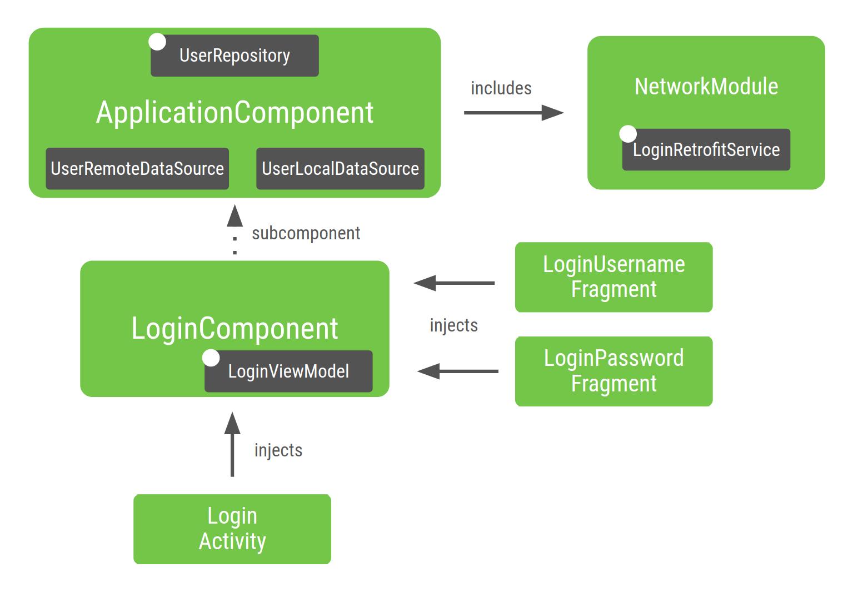 Grafo de la aplicación después de agregar el último subcomponente