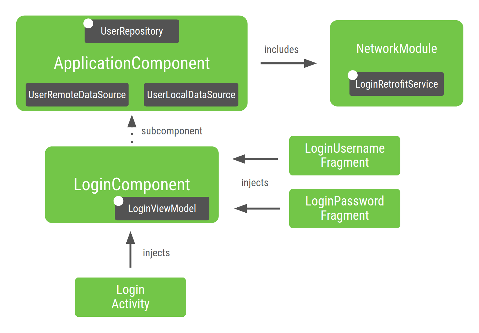 Application graph after adding the last subcomponent
