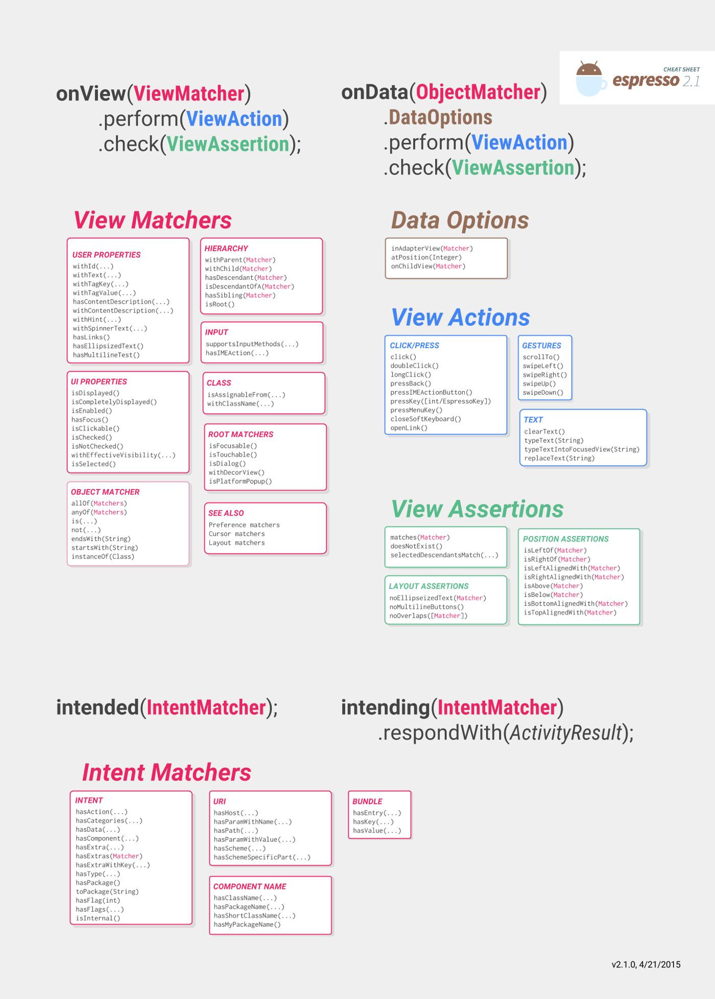 Lista de métodos disponibles para onView(), onData(), intended() e intending()