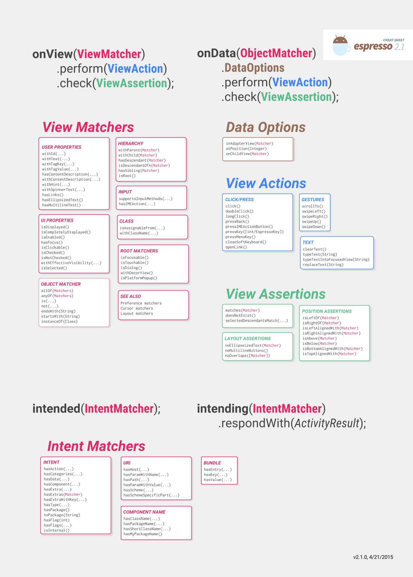 onView(), onData(), intended() 및 intending()에 사용 가능한 메서드 목록