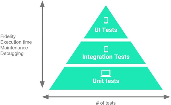 The testing pyramid contains three layers: UI tests at the top,            integration tests in the middle, and unit tests at the bottom. As you            work down the pyramid, the tests decrease in fidelity, but they also            decrease in execution time and effort to maintain and debug.            Therefore, you should write more unit tests than integration tests,            and more integration tests than size.