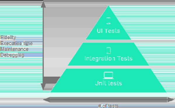 A pyramid containing three layers