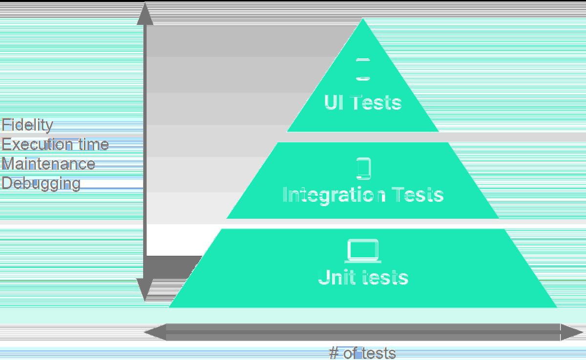 テストコードの相関関係