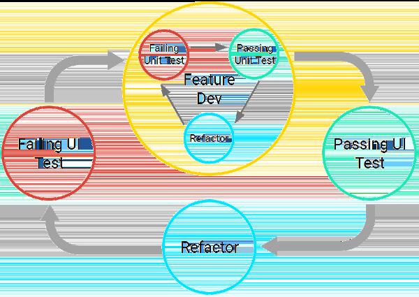 El ciclo de desarrollo de pruebas consiste en escribir una prueba de unidades fallida, luego escribir código para pasarla y, por último, refactorizar. El ciclo completo de desarrollo de funciones existe dentro de un paso de un ciclo más grande basado en la IU.