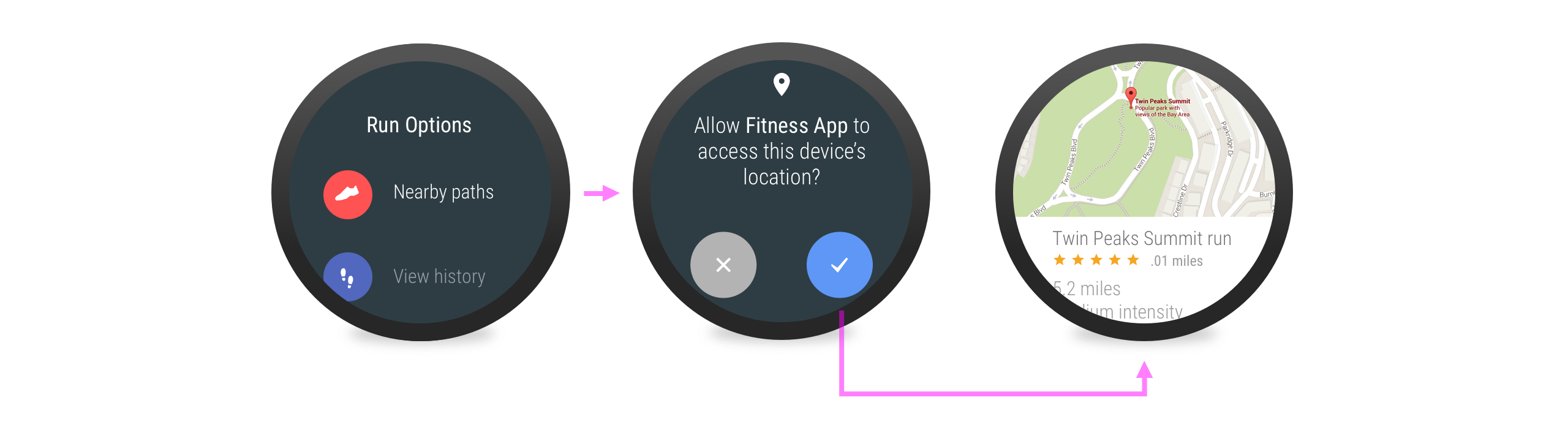 Aplikasi meminta izin ketika jelas diperlukan.