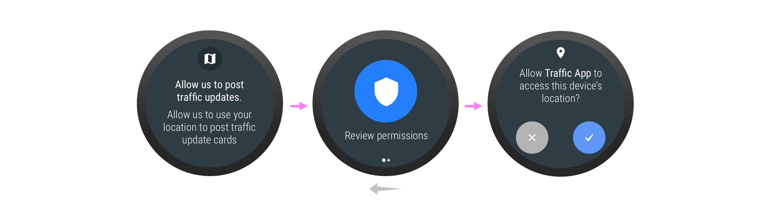 The user may need to grant a permission when indirectly interacting with an app, via a           service.