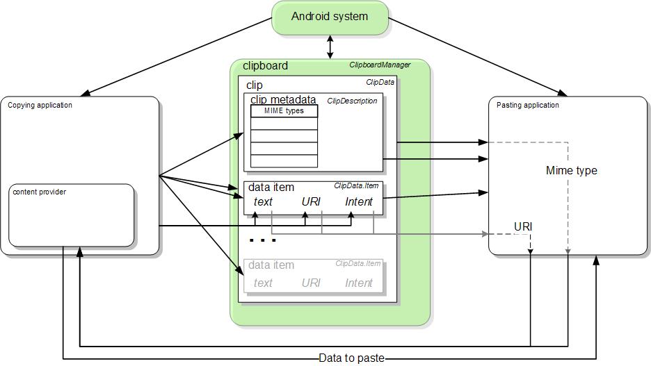 Un diagrama de bloques del marco de trabajo para copiar y pegar