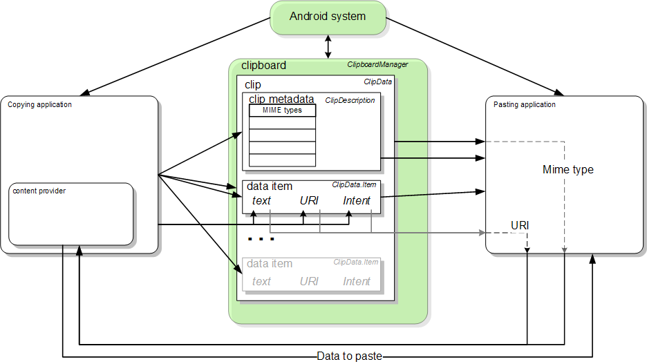 A block diagram of the copy and paste framework