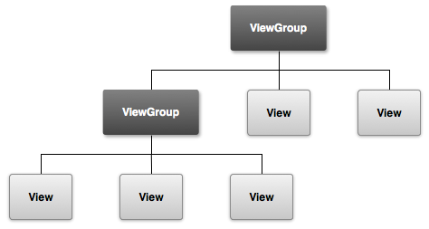 View Hierarchy