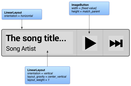 Excerpt flexible layouts and attributes for an example music widget
