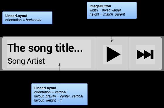 示例音乐微件的灵活布局和属性摘录