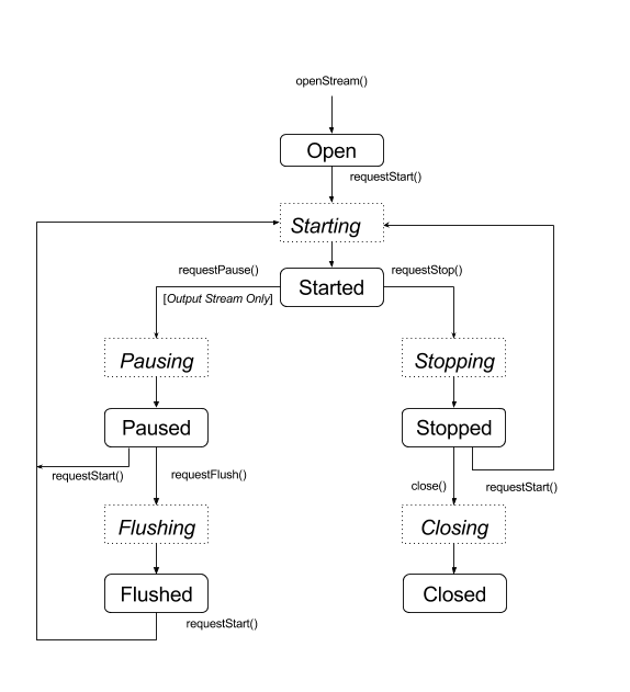 Siklus Proses AAudio
