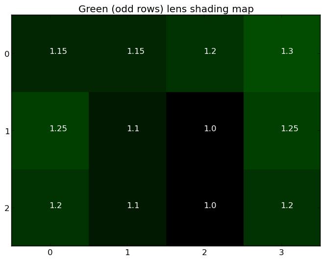 Green (odd rows) lens shading map