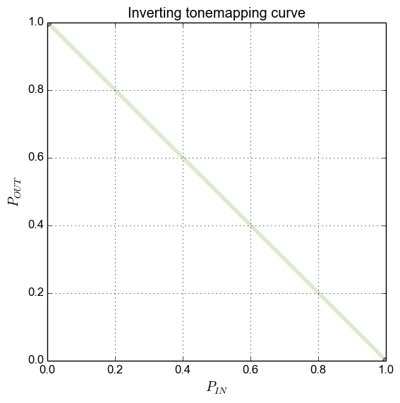 Inverting mapping curve