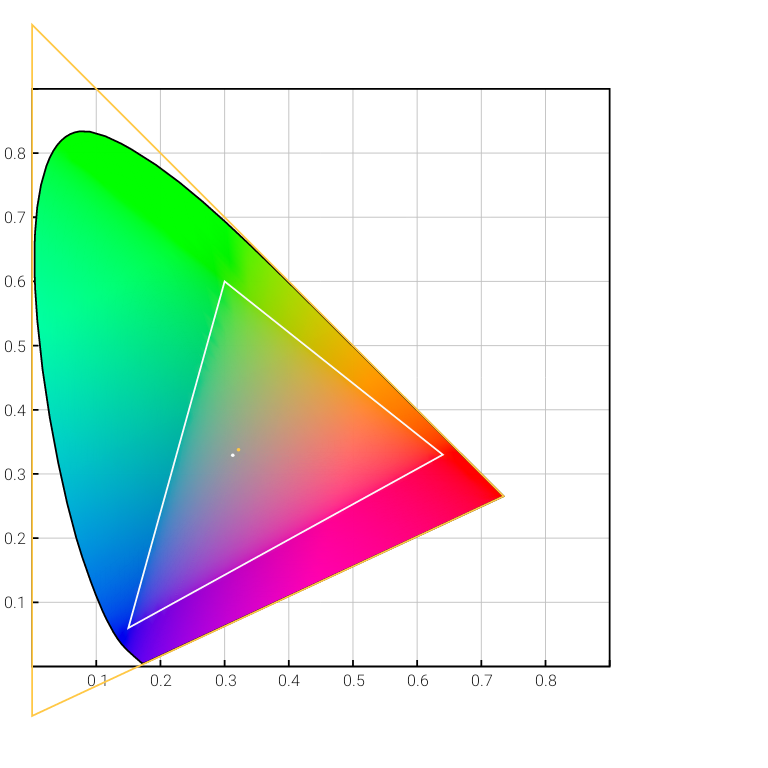 ColorSpace Named | Android Developers